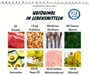 Ubiquinol-Gehalt in Lebensmitteln
